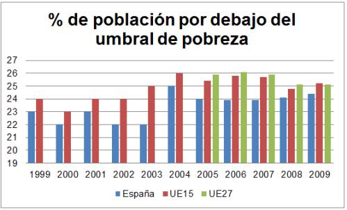 Porcentaje de población por debajo del umbral de pobreza